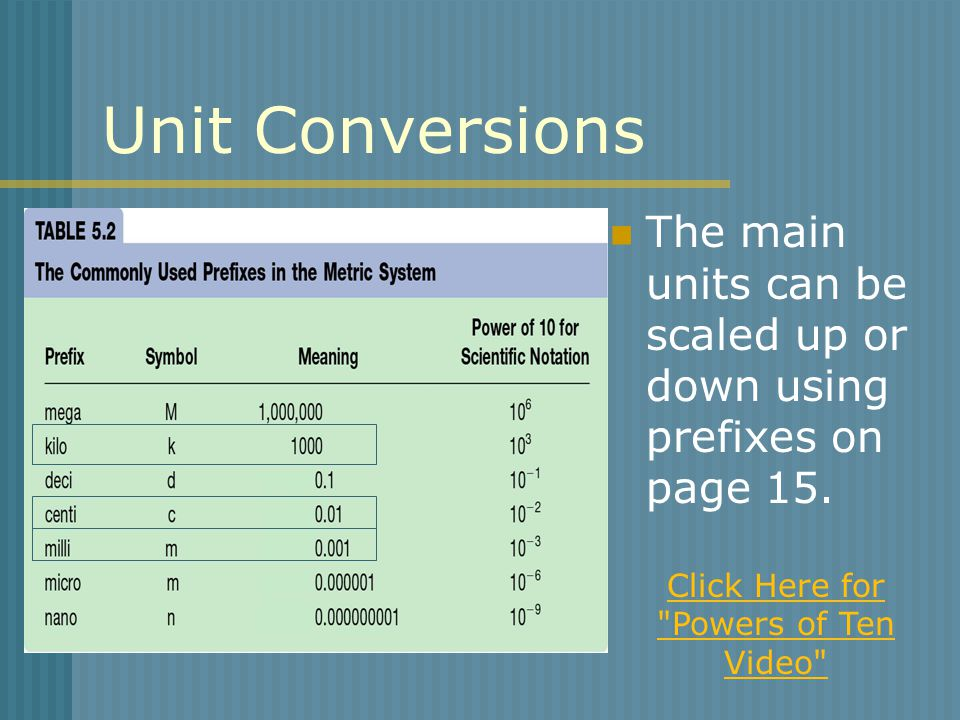 Unit Conversions The main units can be scaled up or down using prefixes on page 15. Click Here for
