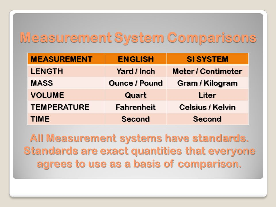 Basic Types of Measurement Length: measures distance between objects Mass: measures the amount of matter in an object Volume:measures the amount of space something takes up Other Types of measurement include: time time temperature temperature density density PH PH