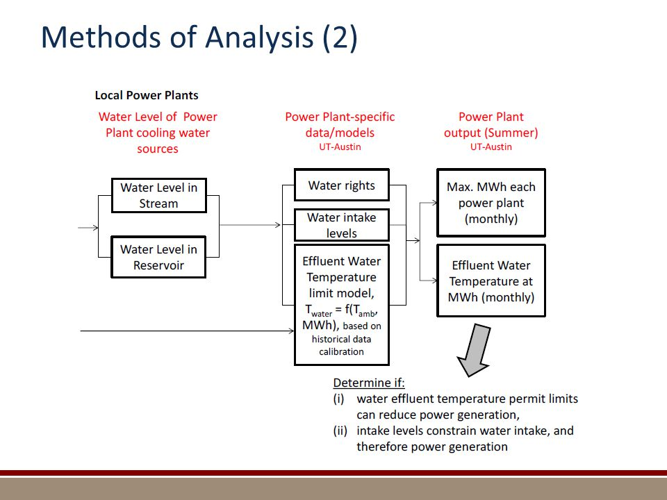 Methods of Analysis (2)