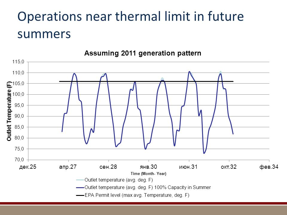 Operations near thermal limit in future summers