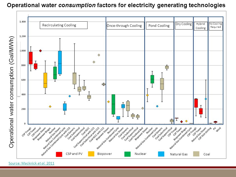 (insert really cool image/supergraphic from your work) Caption or heading (if you have one) Operational water consumption factors for electricity generating technologies CSP and PVBiopowerNuclear Natural GasCoal Recirculating Cooling Once-through CoolingPond Cooling Dry Cooling Hybrid Cooling No Cooling Required Source: Macknick et al.