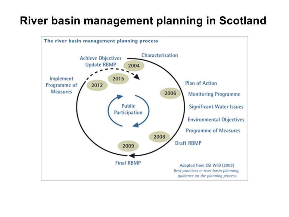 River basin management planning in Scotland