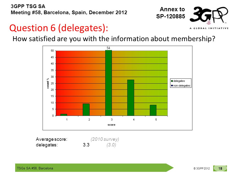 TSGs SA #58, Barcelona 18 © 3GPP 2012 Annex to SP-120885 3GPP TSG SA Meeting #58, Barcelona, Spain, December 2012 Question 6 (delegates): How satisfied are you with the information about membership.