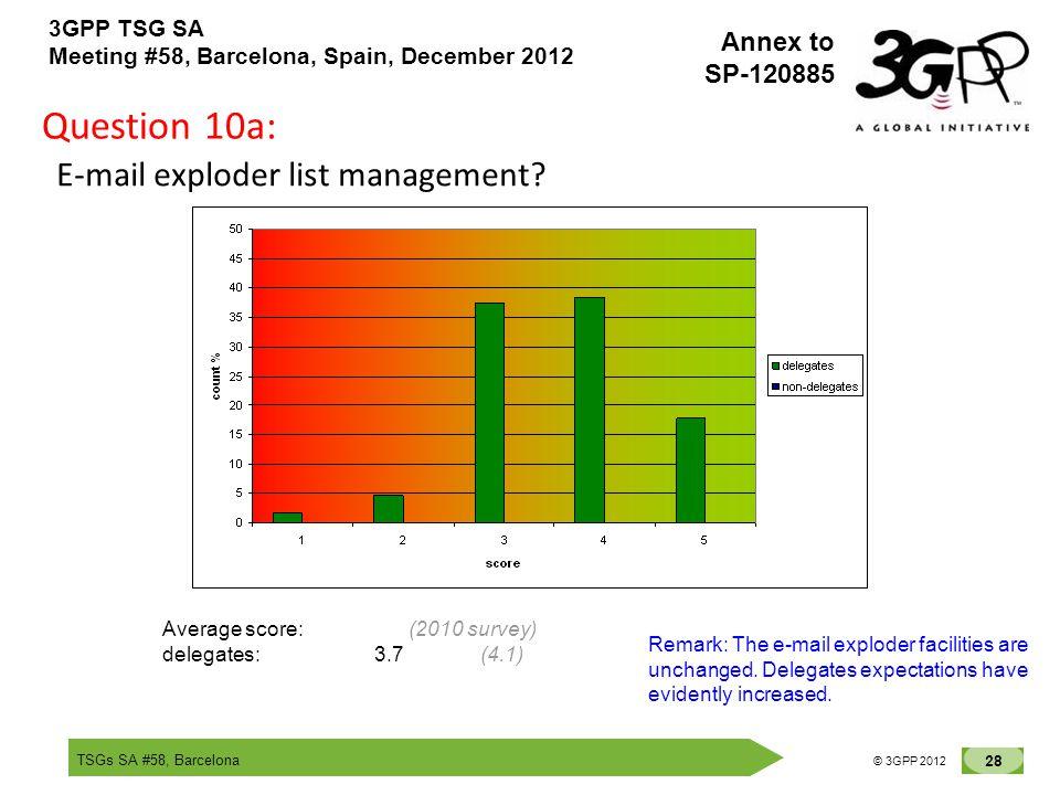 TSGs SA #58, Barcelona 28 © 3GPP 2012 Annex to SP-120885 3GPP TSG SA Meeting #58, Barcelona, Spain, December 2012 Question 10a: E-mail exploder list m