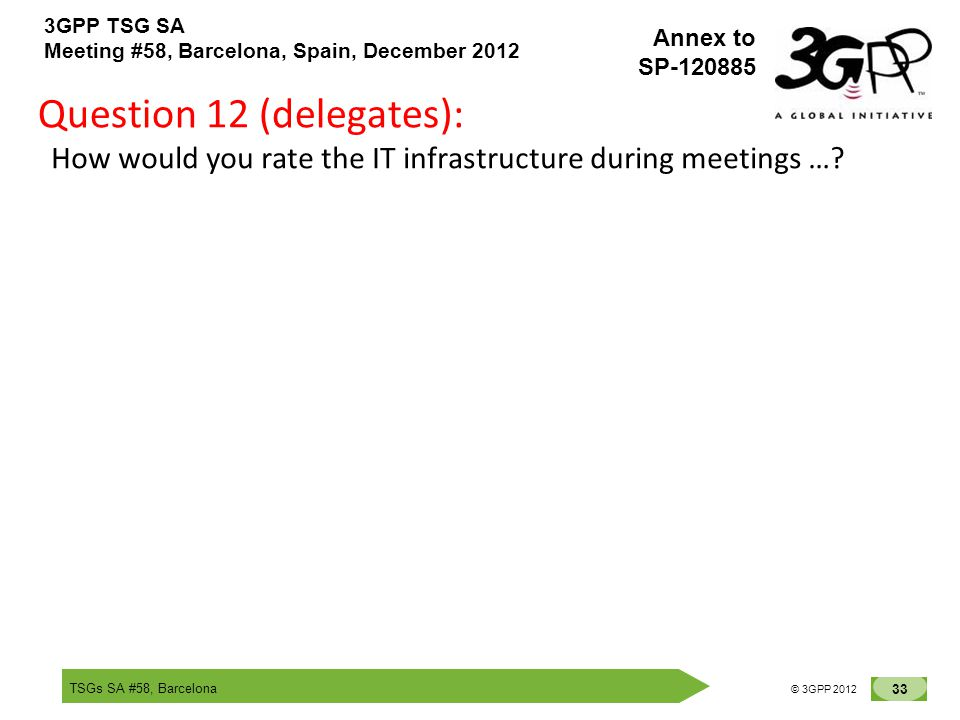 TSGs SA #58, Barcelona 33 © 3GPP 2012 Annex to SP-120885 3GPP TSG SA Meeting #58, Barcelona, Spain, December 2012 Question 12 (delegates): How would you rate the IT infrastructure during meetings …