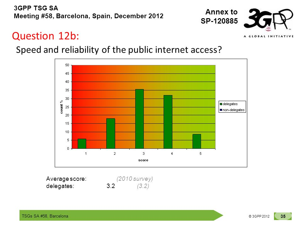 TSGs SA #58, Barcelona 35 © 3GPP 2012 Annex to SP-120885 3GPP TSG SA Meeting #58, Barcelona, Spain, December 2012 Question 12b: Speed and reliability of the public internet access.