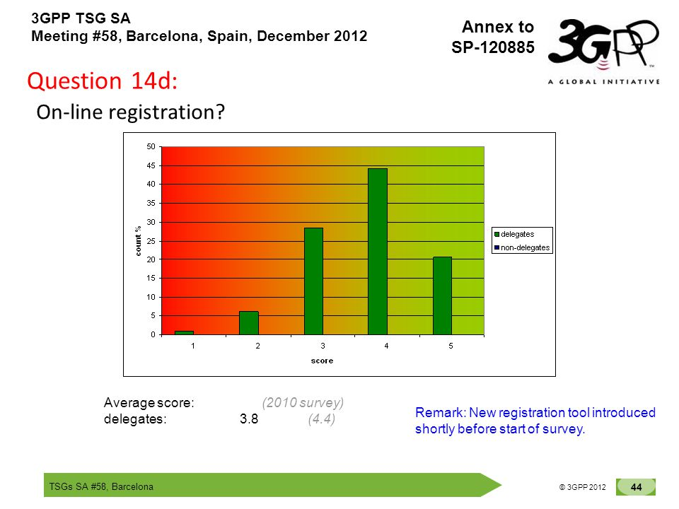 TSGs SA #58, Barcelona 44 © 3GPP 2012 Annex to SP-120885 3GPP TSG SA Meeting #58, Barcelona, Spain, December 2012 Question 14d: On-line registration?