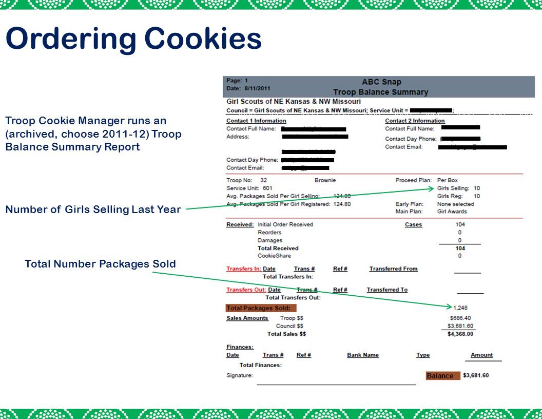 30 Troop Cookie Manager runs an (archived, choose 2011-12) Troop Balance Summary Report Number of Girls Selling Last Year Total Number Packages Sold Ordering Cookies