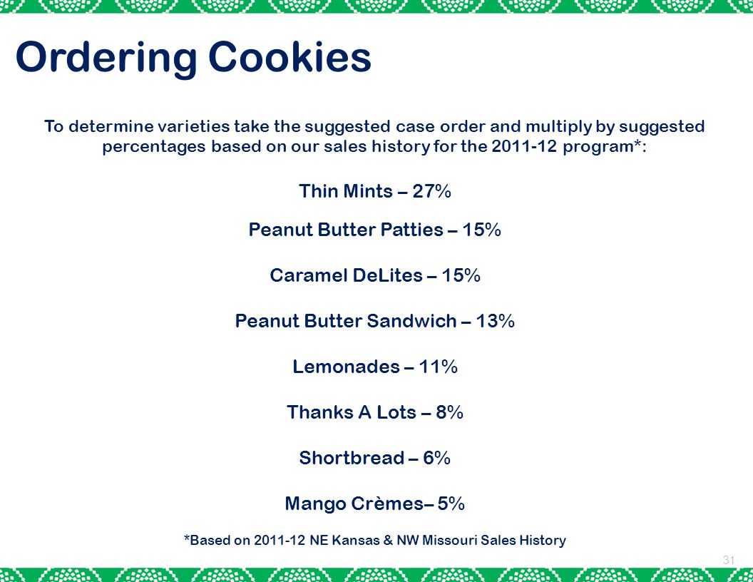 31 Ordering Cookies To determine varieties take the suggested case order and multiply by suggested percentages based on our sales history for the 2011-12 program*: Thin Mints – 27% Peanut Butter Patties – 15% Caramel DeLites – 15% Peanut Butter Sandwich – 13% Lemonades – 11% Thanks A Lots – 8% Shortbread – 6% Mango Crèmes– 5% *Based on 2011-12 NE Kansas & NW Missouri Sales History