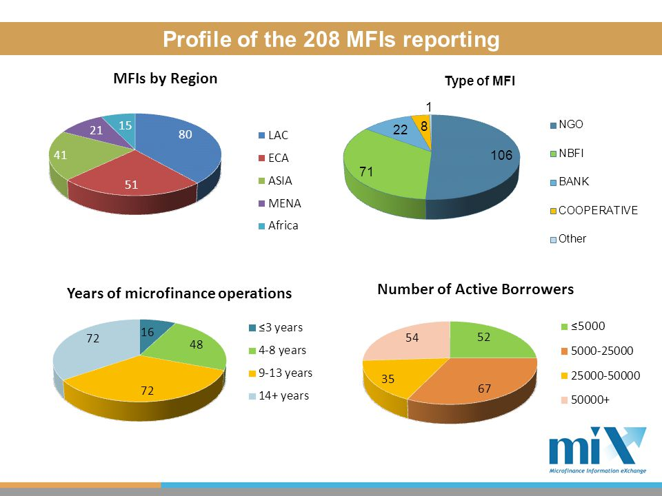 Profile of MFIs reporting Profile of the 208 MFIs reporting