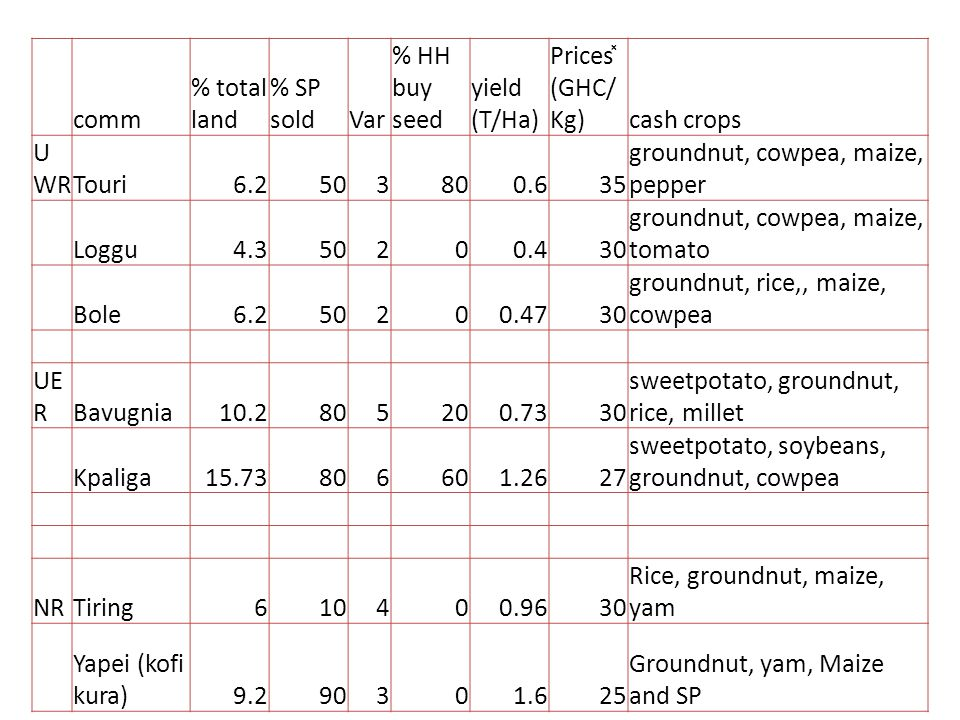 comm % total land % SP soldVar % HH buy seed yield (T/Ha) Prices ̽ (GHC/ Kg)cash crops U WRTouri6.2503800.635 groundnut, cowpea, maize, pepper Loggu4.350200.430 groundnut, cowpea, maize, tomato Bole6.250200.4730 groundnut, rice,, maize, cowpea UE RBavugnia10.2805200.7330 sweetpotato, groundnut, rice, millet Kpaliga15.73806601.2627 sweetpotato, soybeans, groundnut, cowpea NRTiring610400.9630 Rice, groundnut, maize, yam Yapei (kofi kura)9.290301.625 Groundnut, yam, Maize and SP