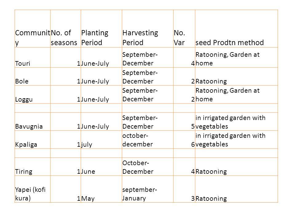 Communit y No. of seasons Planting Period Harvesting Period No.