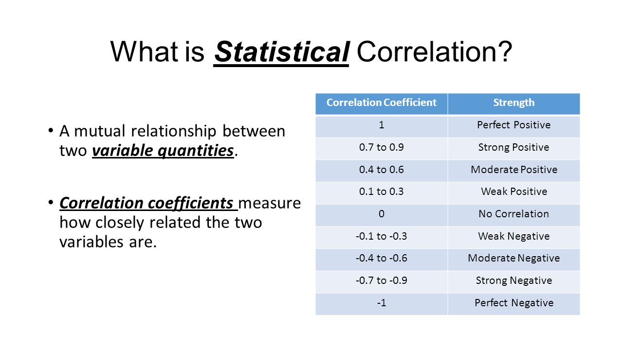 What is Statistical Correlation. A mutual relationship between two variable quantities.