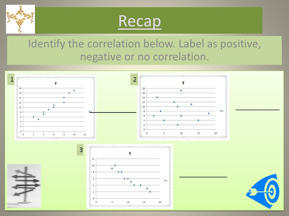 Recap Identify the correlation below. Label as positive, negative or no correlation.