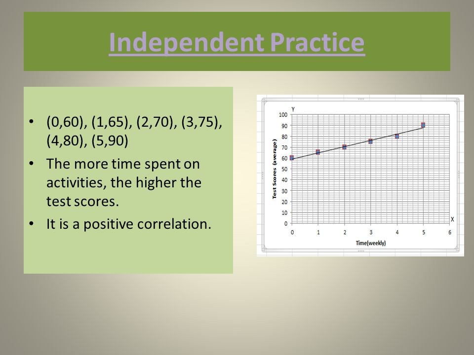 Independent Practice (0,60), (1,65), (2,70), (3,75), (4,80), (5,90) The more time spent on activities, the higher the test scores.