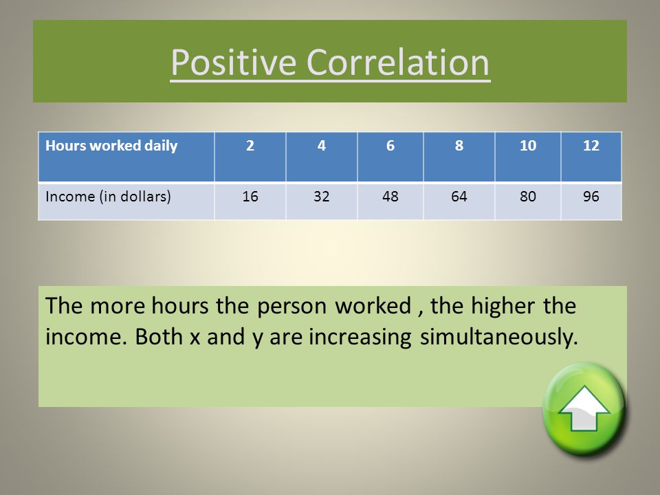 Negative Correlation We have a Negative Correlation when one variable is increasing and the other is decreasing.