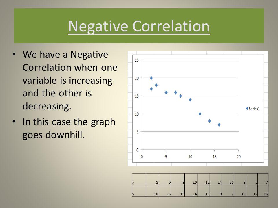 Negative Correlation Temperature Outside 102030354045505560 Heating Bill140115110958082755535