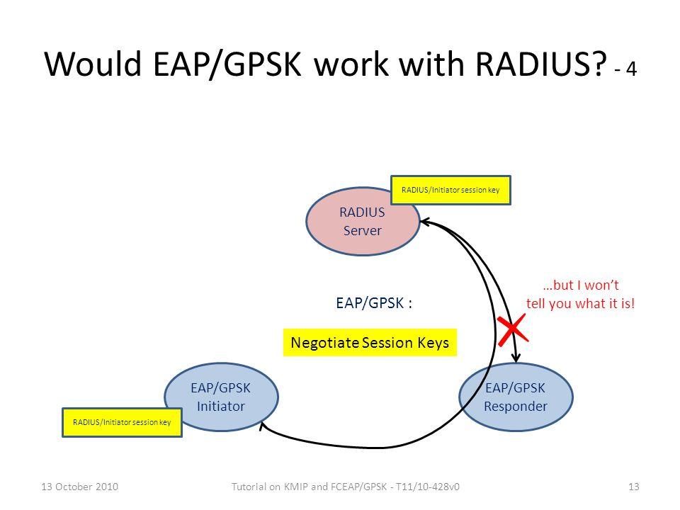 Would EAP/GPSK work with RADIUS? - 4 EAP/GPSK Initiator RADIUS Server EAP/GPSK Responder RADIUS/Initiator session key Negotiate Session Keys EAP/GPSK