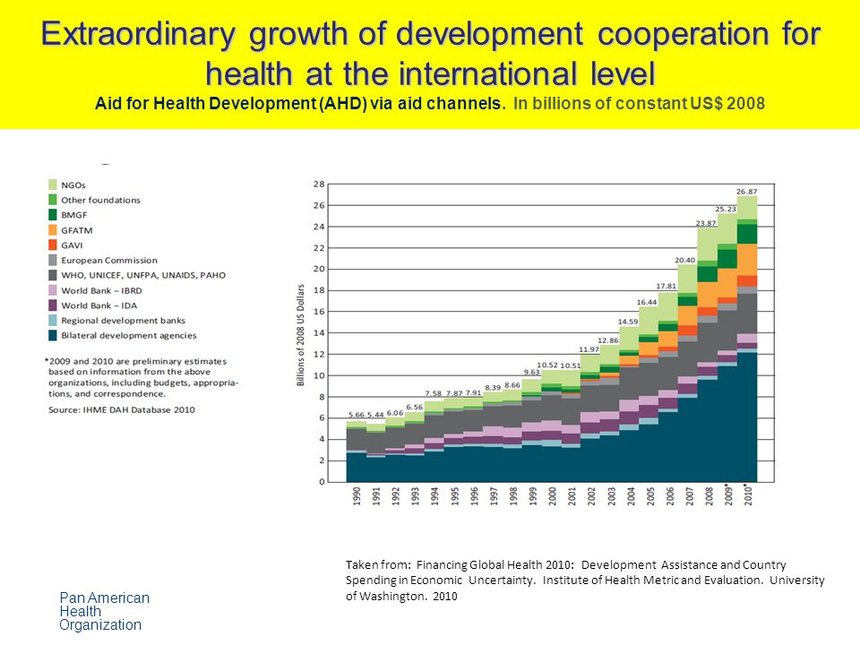 Extraordinary growth of development cooperation for health at the international level Extraordinary growth of development cooperation for health at the international level Aid for Health Development (AHD) via aid channels.