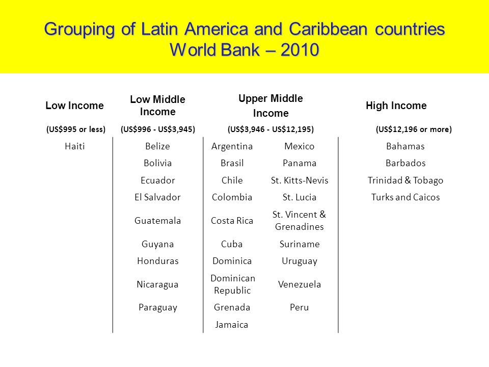 Grouping of Latin America and Caribbean countries World Bank – 2010 Low Income Low Middle Income Upper Middle Income High Income (US$995 or less) (US$996 - US$3,945)(US$3,946 - US$12,195) (US$12,196 or more) HaitiBelizeArgentinaMexicoBahamas BoliviaBrasilPanamaBarbados EcuadorChileSt.