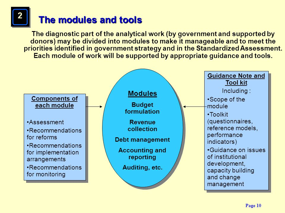 Page 10 The modules and tools Guidance Note and Tool kit Including : Scope of the module Toolkit (questionnaires, reference models, performance indica