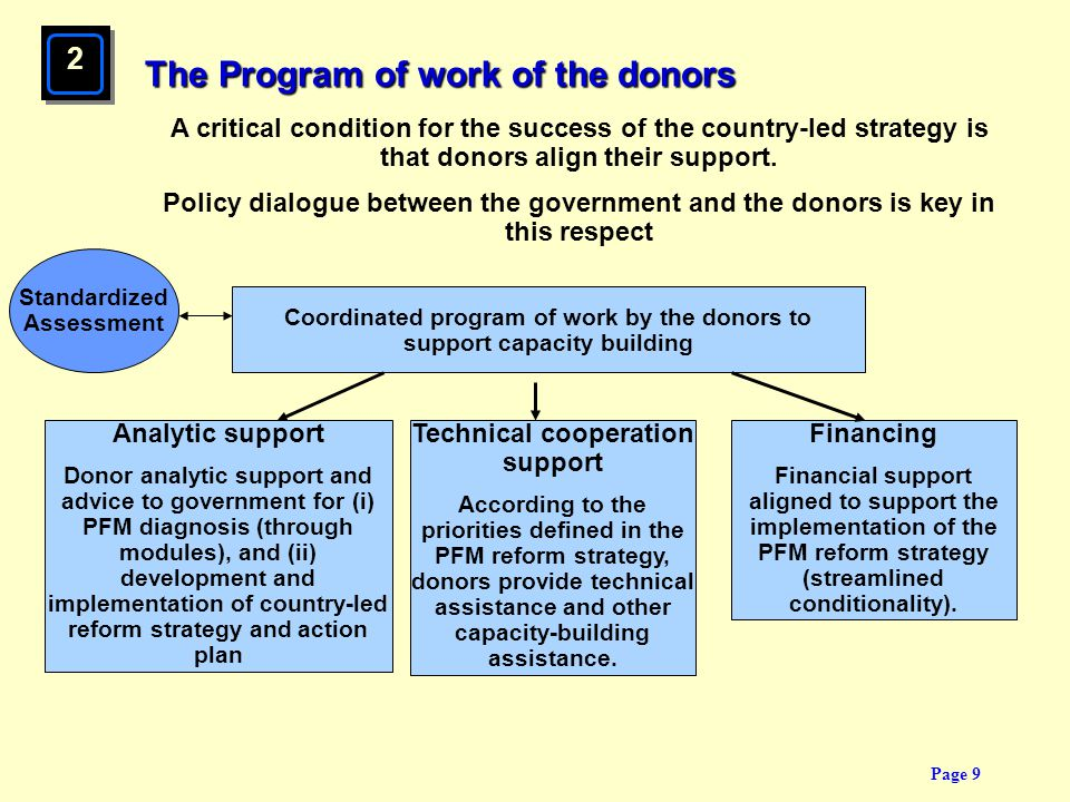 Page 9 The Program of work of the donors Coordinated program of work by the donors to support capacity building A critical condition for the success o
