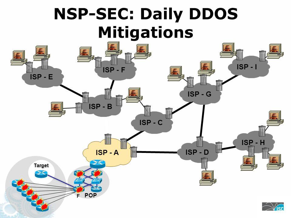 NSP-SEC: Daily DDOS Mitigations F Target POP ISP - A ISP - B ISP - C ISP - D ISP - H ISP - G ISP - E ISP - F ISP - I