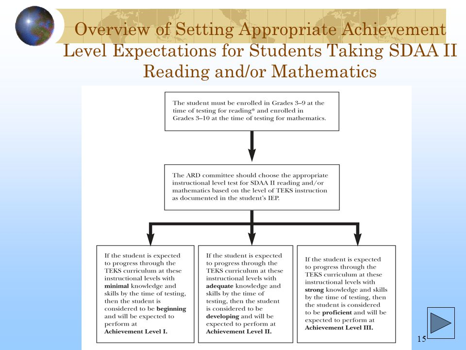 ARDC Decision Making Training 2006-0715 Overview of Setting Appropriate Achievement Level Expectations for Students Taking SDAA II Reading and/or Mathematics