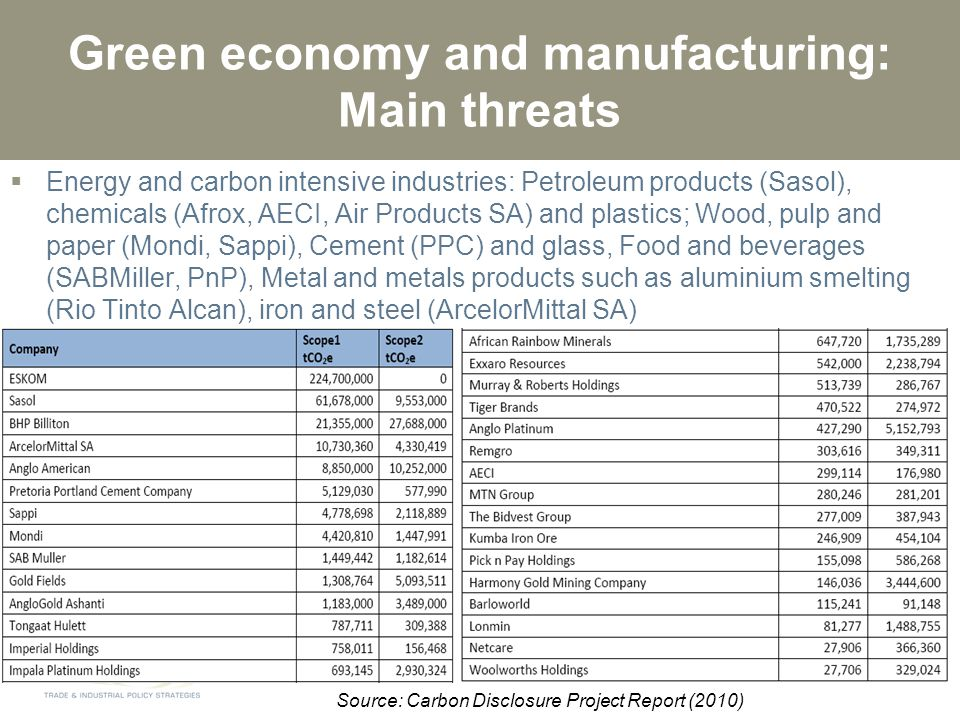 Green economy and manufacturing: Main threats  Energy and carbon intensive industries: Petroleum products (Sasol), chemicals (Afrox, AECI, Air Products SA) and plastics; Wood, pulp and paper (Mondi, Sappi), Cement (PPC) and glass, Food and beverages (SABMiller, PnP), Metal and metals products such as aluminium smelting (Rio Tinto Alcan), iron and steel (ArcelorMittal SA) Source: Carbon Disclosure Project Report (2010)