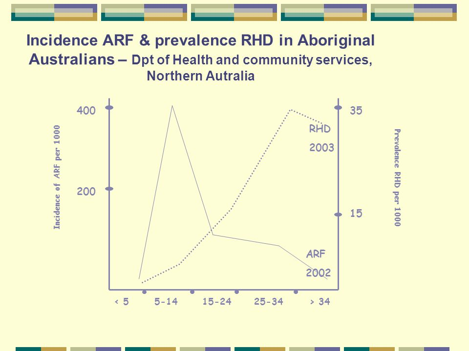 Incidence ARF & prevalence RHD in Aboriginal Australians – Dpt of Health and community services, Northern Autralia Prevalence RHD per 1000 Incidence of ARF per 1000 < 55-1415-2425-34> 34 15 35 200 400 RHD 2003 ARF 2002