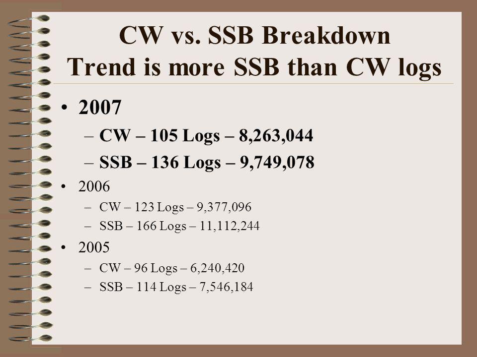 CW vs.