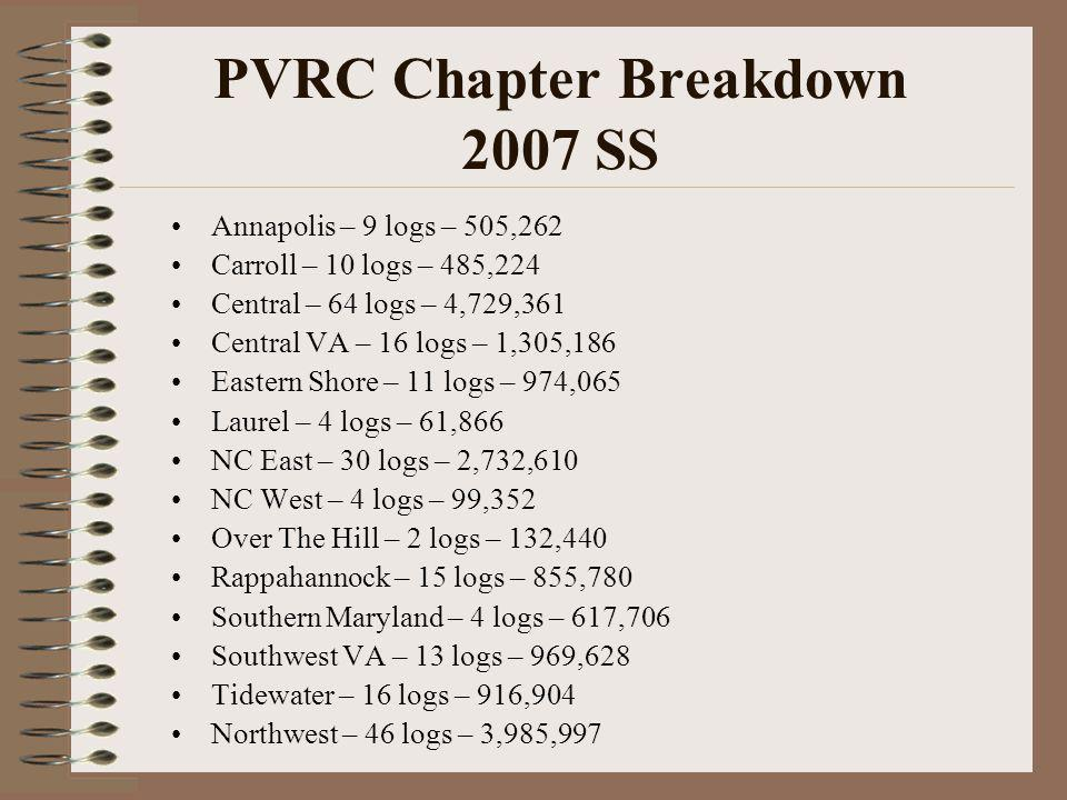 PVRC Chapter Breakdown Notes Numbers are based on claimed scores Number of logs in 5 Million database is slightly higher than QST results show (minus 9) Not everyone's Chapter affiliation may be up to date.