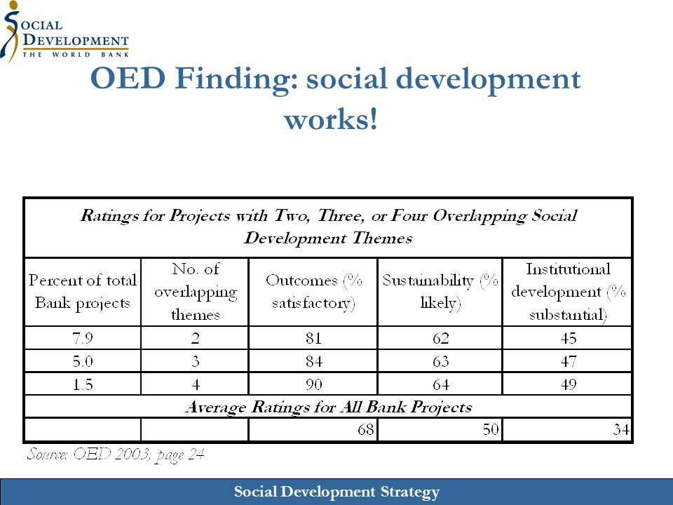 Social Development Strategy OED Finding: growing support of social development by Bank staff  96% of Country Directors and 83% of Task Managers participating in OED Survey said Social Development improves outcomes of Bank financed operations  Bank Task Managers also said : - Social Development (SD) improves project design through better understanding of the social context - SD clarifies understanding of project impact - SD contributes to sustainability - SD improves relations with clients