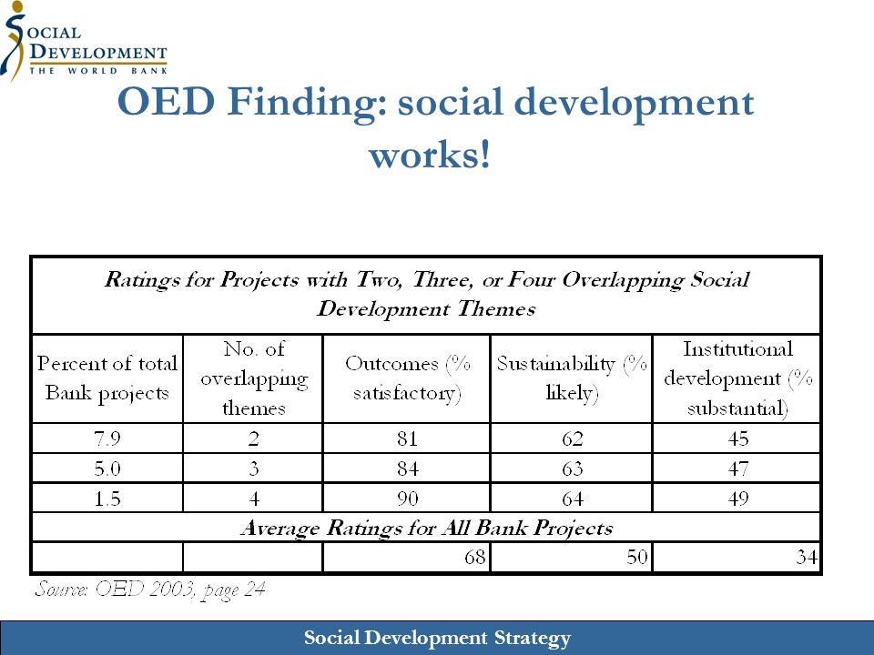 Social Development Strategy OED Finding: social development works!