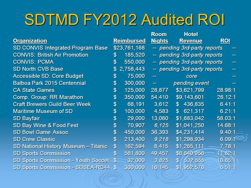 SDTMD FY2012 Audited ROI Room Hotel Room Hotel OrganizationReimbursedNights Revenue ROI SD CONVIS Integrated Program Base$23,761,168 -- pending 3rd-pa