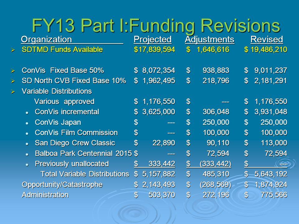 FY13 Part I:Funding Revisions Organization Projected Adjustments Revised Organization Projected Adjustments Revised  SDTMD Funds Available$17,839,594$1,646,616$19,486,210  ConVis Fixed Base 50%$ 8,072,354$938,883$9,011,237  SD North CVB Fixed Base 10%$1,962,495$218,796$2,181,291  Variable Distributions Various approved$1,176,550$---$1,176,550 Various approved$1,176,550$---$1,176,550 ConVis incremental$3,625,000$306,048$3,931,048 ConVis incremental$3,625,000$306,048$3,931,048 ConVis Japan$---$250,000$250,000 ConVis Japan$---$250,000$250,000 ConVis Film Commission$---$100,000$100,000 ConVis Film Commission$---$100,000$100,000 San Diego Crew Classic$22,890$90,110$113,000 San Diego Crew Classic$22,890$90,110$113,000 Balboa Park Centennial 2015$---$72,594$72,594 Balboa Park Centennial 2015$---$72,594$72,594 Previously unallocated$333,442$(333,442)$--- Previously unallocated$333,442$(333,442)$--- Total Variable Distributions$5,157,882$485,310$5,643,192 Opportunity/Catastrophe$2,143,493$(268,569)$1,874,924 Administration$503,370$272,196$775,566