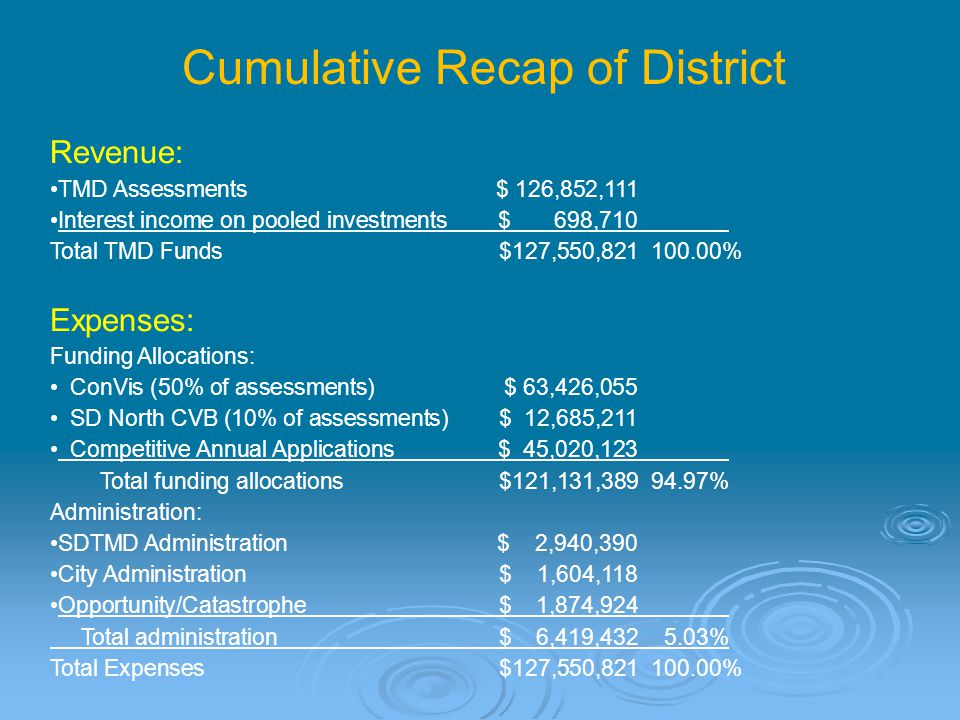 Cumulative Recap of District Revenue: TMD Assessments$ 126,852,111 Interest income on pooled investments $ 698,710 Total TMD Funds$127,550,821 100.00% Expenses: Funding Allocations: ConVis (50% of assessments)$ 63,426,055 SD North CVB (10% of assessments)$ 12,685,211 Competitive Annual Applications$ 45,020,123 Total funding allocations$121,131,389 94.97% Administration: SDTMD Administration $ 2,940,390 City Administration$ 1,604,118 Opportunity/Catastrophe $ 1,874,924 Total administration$ 6,419,432 5.03% Total Expenses$127,550,821 100.00%