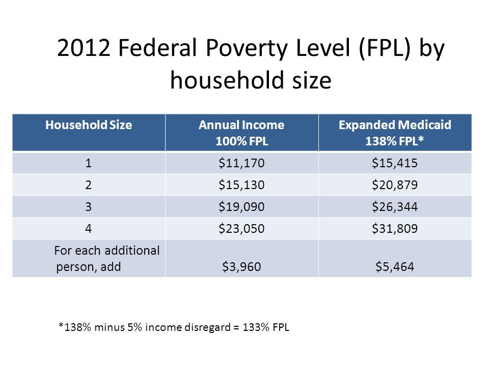 2012 Federal Poverty Level (FPL) by household size Household SizeAnnual Income 100% FPL Expanded Medicaid 138% FPL* 1$11,170$15,415 2$15,130$20,879 3$