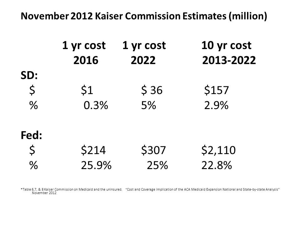 November 2012 Kaiser Commission Estimates (million) 1 yr cost 1 yr cost10 yr cost 2016 2022 2013-2022 SD: $$1$ 36 $157 % 0.3% 5% 2.9% Fed: $$214$307$2,110 % 25.9% 25%22.8% *Table 6,7, & 8 Kaiser Commission on Medicaid and the uninsured.