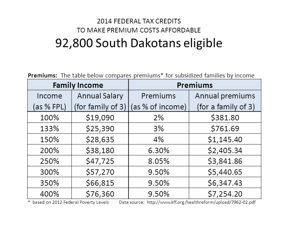 2014 FEDERAL TAX CREDITS TO MAKE PREMIUM COSTS AFFORDABLE 92,800 South Dakotans eligible Premiums: The table below compares premiums* for subsidized f