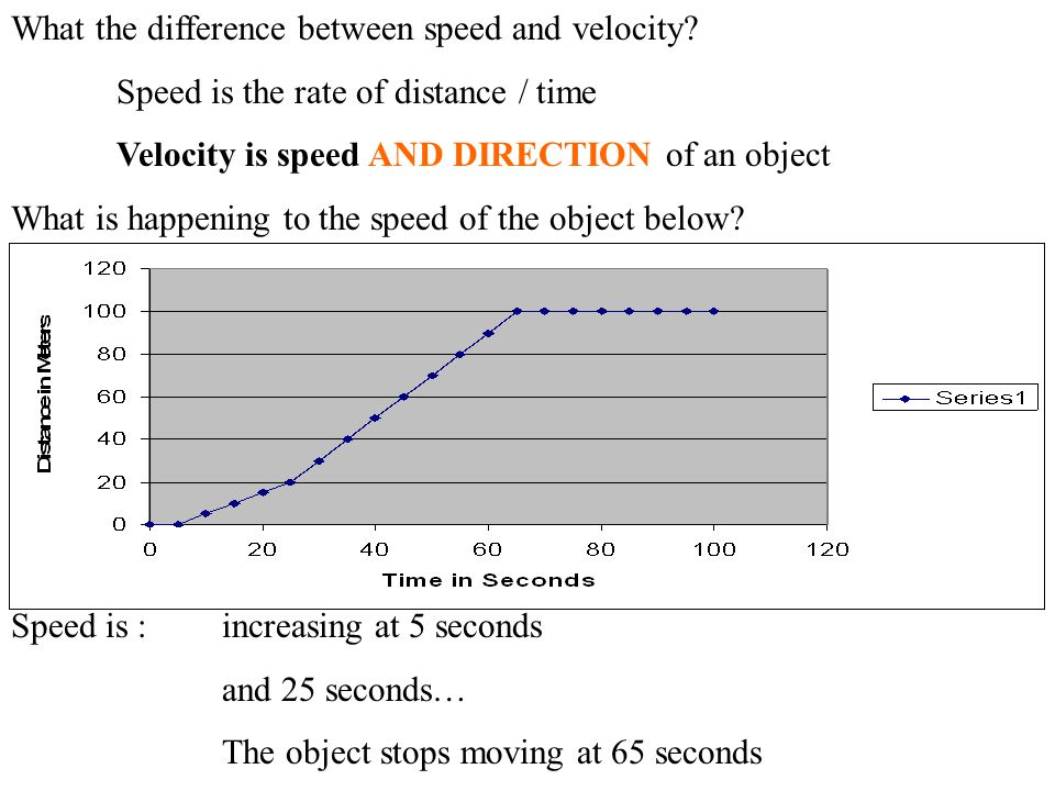 What the difference between speed and velocity? Speed is the rate of distance / time Velocity is speed AND DIRECTION of an object What is happening to