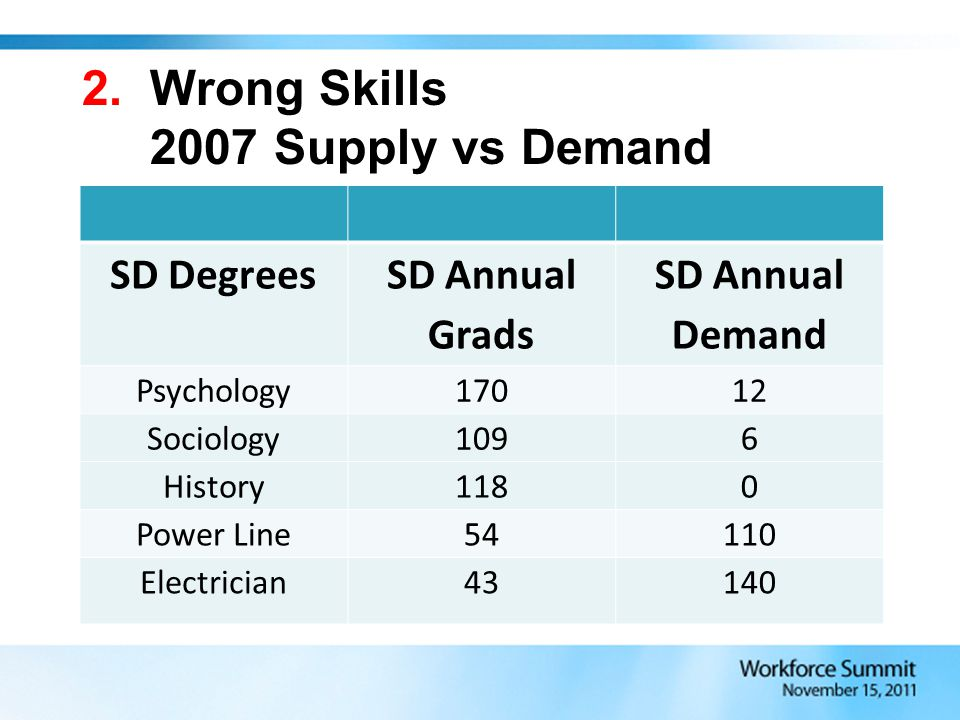 2. Wrong Skills 2007 Supply vs Demand SD Degrees SD Annual Grads SD Annual Demand Psychology17012 Sociology1096 History1180 Power Line54110 Electricia