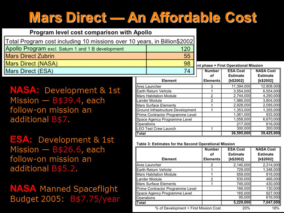 Mars Direct affordability & cost Mars Direct — An Affordable Cost NASA: Development & 1st Mission — B$39.4, each follow-on mission an additional B$7.