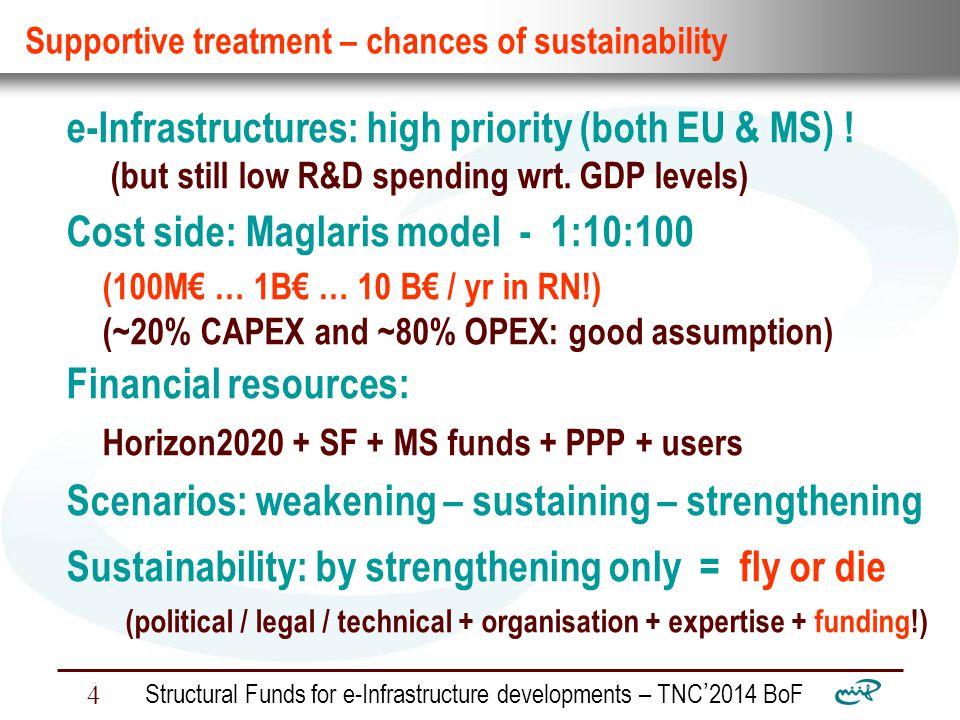 Nemzeti Információs Infrastruktúra Fejlesztési Intézet Structural Funds for e-Infrastructure developments – TNC ' 2014 BoF 4 Supportive treatment – chances of sustainability e-Infrastructures: high priority (both EU & MS) .