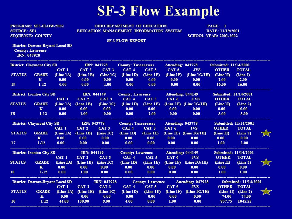 SF-3 Flow Example PROGRAM: SF3-FLOW-2002 OHIO DEPARTMENT OF EDUCATION PAGE: 1 SOURCE: SF3 EDUCATION MANAGEMENT INFORMATION SYSTEM DATE: 11/19/2001 SEQUENCE: COUNTY SCHOOL YEAR: 2001-2002 SF-3 FLOW REPORT District: Dawson-Bryant Local SD County: Lawrence IRN: 047928 ----------------------------------------------------------------------------------------------------------------------------------------------------------------------------------------------- District: Claymont City SD IRN: 043778 County: Tuscarawas Attending: 043778 Submitted: 11/14/2001 CAT 1 CAT 2 CAT 3 CAT 4 CAT 5 CAT 6 JVS OTHER TOTAL STATUS GRADE (Line 1A) (Line 1B) (Line 1C) (Line 1D) (Line 1E) (Line 1F) (Line 1G/1H) (Line 1I) (Line 2) K 0.00 0.00 0.00 0.00 0.00 0.00 0.00 2.00 2.00 19 1-12 0.00 0.00 1.00 0.00 0.00 0.00 0.00 16.00 16.00 ----------------------------------------------------------------------------------------------------------------------------------------------------------------------------------------------- District: Ironton City SD IRN: 044149 County: Lawrence Attending: 044149 Submitted: 11/14/2001 CAT 1 CAT 2 CAT 3 CAT 4 CAT 5 CAT 6 J VS OTHER TOTAL STATUS GRADE (Line 1A) (Line 1B) (Line 1C) (Line 1D) (Line 1E) (Line 1F) (Line 1G/1H) (Line 1I) (Line 2) K 0.00 0.00 0.00 0.00 0.00 0.00 0.00 0.00 0.00 1B 1-12 0.00 1.00 0.00 0.00 2.00 0.00 0.00 3.00 3.00 ----------------------------------------------------------------------------------------------------------------------------------------------------------------------------------------------- District: Claymont City SD IRN: 043778 County: Tuscarawas Attending: 043778 Submitted: 11/14/2001 CAT 1 CAT 2 CAT 3 CAT 4 CAT 5 CAT 6 JVS OTHER TOTAL STATUS GRADE (Line 1A) (Line 1B) (Line 1C) (Line 1D) (Line 1E) (Line 1F) (Line 1G/1H) (Line 1I) (Line 2) K 0.00 0.00 0.00 0.00 0.00 0.00 0.00 0.00 0.00 17 1-12 0.00 0.00 0.00 0.00 0.00 0.00 0.00 1.00 1.00 ---------------------------------------------------------------------------------------------