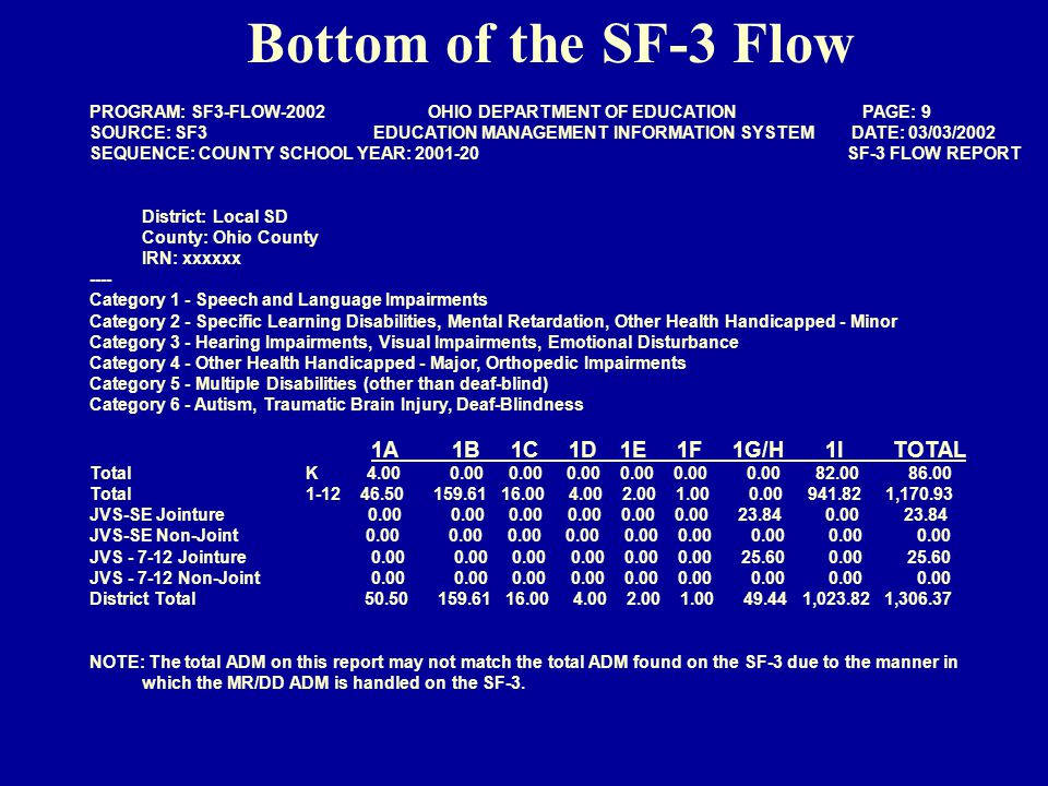Bottom of the SF-3 Flow PROGRAM: SF3-FLOW-2002 OHIO DEPARTMENT OF EDUCATION PAGE: 9 SOURCE: SF3 EDUCATION MANAGEMENT INFORMATION SYSTEM DATE: 03/03/2002 SEQUENCE: COUNTY SCHOOL YEAR: 2001-20 SF-3 FLOW REPORT District: Local SD County: Ohio County IRN: xxxxxx ---- Category 1 - Speech and Language Impairments Category 2 - Specific Learning Disabilities, Mental Retardation, Other Health Handicapped - Minor Category 3 - Hearing Impairments, Visual Impairments, Emotional Disturbance Category 4 - Other Health Handicapped - Major, Orthopedic Impairments Category 5 - Multiple Disabilities (other than deaf-blind) Category 6 - Autism, Traumatic Brain Injury, Deaf-Blindness 1A 1B 1C 1D 1E 1F 1G/H 1I TOTAL Total K 4.00 0.00 0.00 0.00 0.00 0.00 0.00 82.00 86.00 Total 1-12 46.50 159.61 16.00 4.00 2.00 1.00 0.00 941.82 1,170.93 JVS-SE Jointure 0.00 0.00 0.00 0.00 0.00 0.00 23.84 0.00 23.84 JVS-SE Non-Joint 0.00 0.00 0.00 0.00 0.00 0.00 0.00 0.00 0.00 JVS - 7-12 Jointure 0.00 0.00 0.00 0.00 0.00 0.00 25.60 0.00 25.60 JVS - 7-12 Non-Joint 0.00 0.00 0.00 0.00 0.00 0.00 0.00 0.00 0.00 District Total 50.50 159.61 16.00 4.00 2.00 1.00 49.44 1,023.82 1,306.37 NOTE: The total ADM on this report may not match the total ADM found on the SF-3 due to the manner in which the MR/DD ADM is handled on the SF-3.