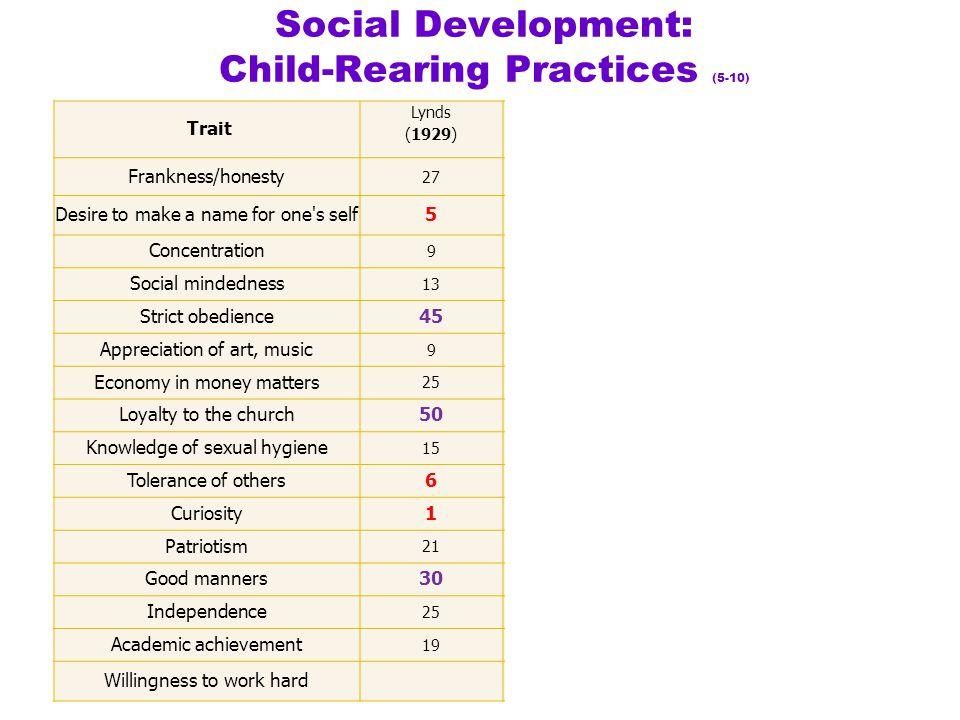Social Development: Child-Rearing Practices (5-10) Trait Lynds (1929) Alwin (1978) Bernt (1989) Bernt (1997) Frankness/honesty 2726 5638 Desire to mak