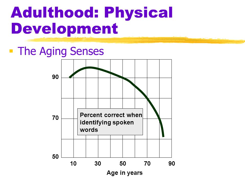 Adulthood: Physical Development  The Aging Senses 1030507090 50 70 90 Percent correct when identifying spoken words Age in years