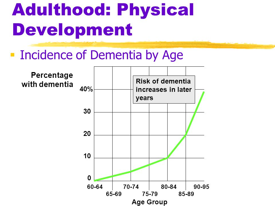 Adulthood: Physical Development  Incidence of Dementia by Age Risk of dementia increases in later years 60-64 70-74 80-84 90-95 65-69 75-79 85-89 Age