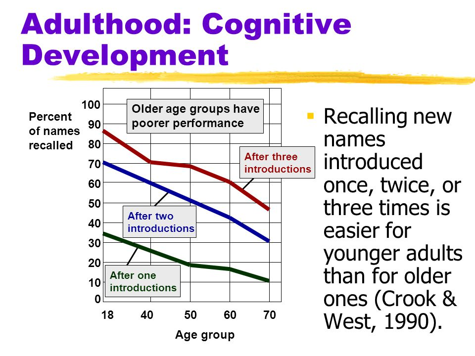 Adulthood: Cognitive Development  Recalling new names introduced once, twice, or three times is easier for younger adults than for older ones (Crook
